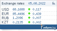 Official exchange rates