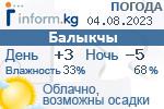 Информационный баннер прогноза погоды в городе Балыкчы