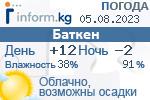 Информационный баннер прогноза погоды в городе Баткен