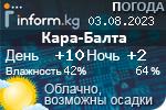Информационный баннер прогноза погоды в городе Кара-Балта