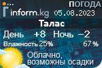 Информационный баннер прогноза погоды в городе Талас
