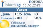 Информационный баннер прогноза погоды в городе Узген