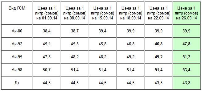 74ac269a4579 В Бишкеке произошло очередное повышение цен на ГСМ на 1-2 сома ...