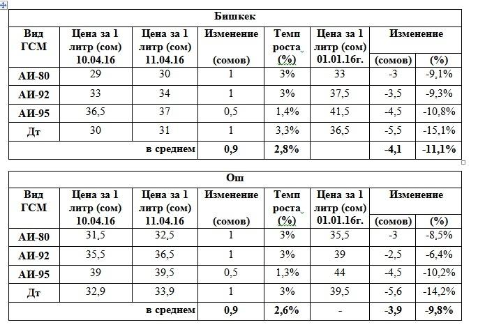 Forex в оше киргизия прогноз по рынку форекс на 16 марта 2015